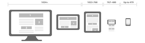 Sites para celular ou responsivos